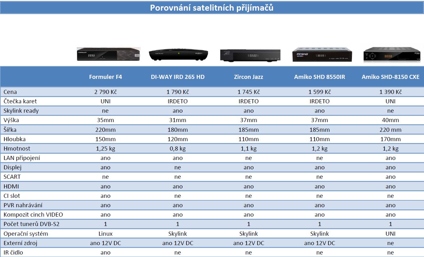 porovnání satelitních přijímačů