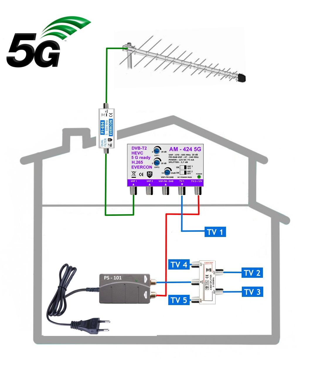 Modernizace anténního systému na DVB-T2