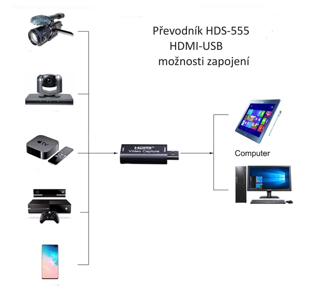 Schéma zapojení HDMI-USB převodníku HDS-555